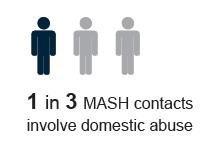 MASH Statistic